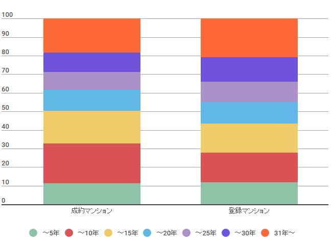 成約マンションと登録マンションの築年数の差
